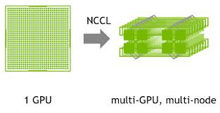 NVIDIA Collective Communication Library (NCCL)