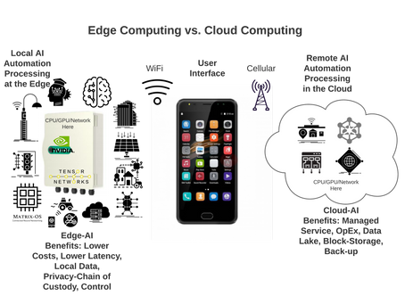 Edge Computing vs. Cloud Computing
