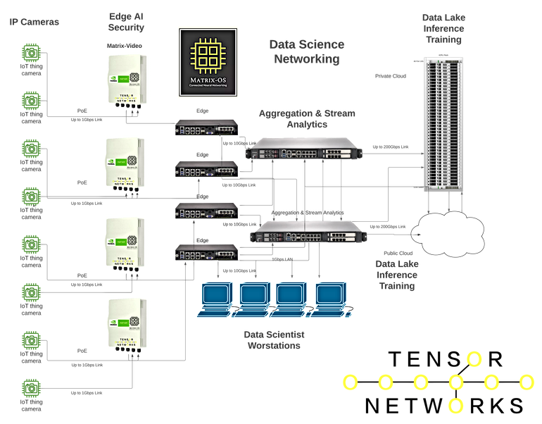 IP Video Edge Aggregation and Collection