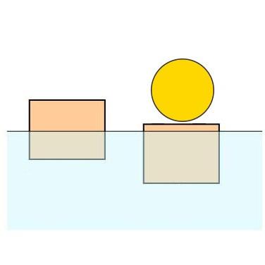 Beyond Math-浮力原理