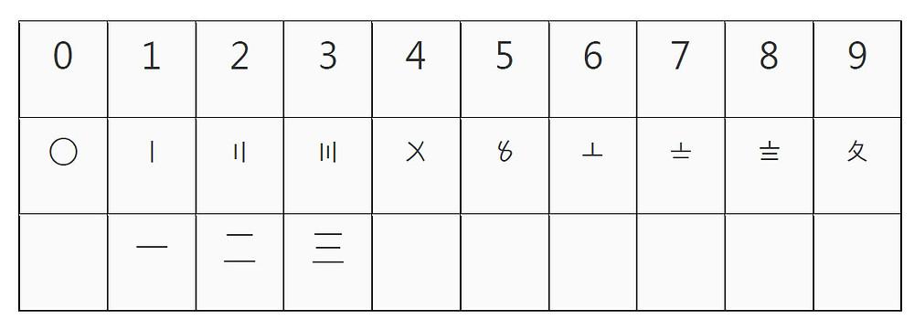 Beyond Math-花碼0至9的寫法