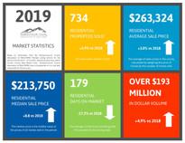 2019 Year End Market Statistics.jpg