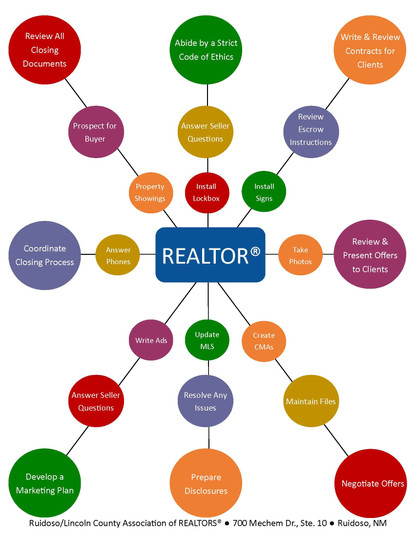 Reasons to use a REALTOR