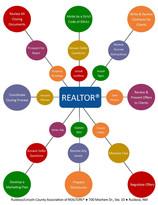 Reasons to use a REALTOR