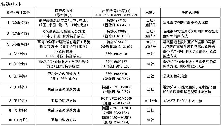 特許リスト 202105.jpg