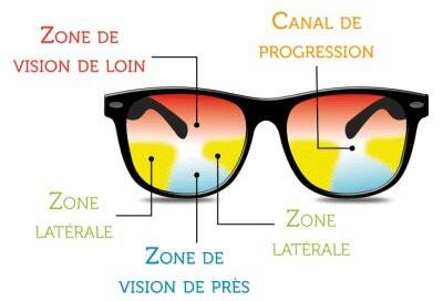 Pourquoi dit-on qu'il est difficile de s'adapter aux verres progressifs?