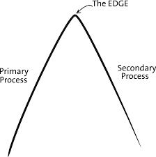 Arnold Mindel Process Edge.png