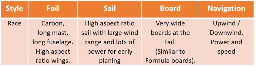 Race windfoiling info