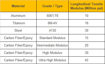 Table comparison tensile modulus strength of metals and carbon fiber