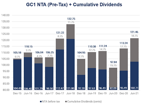 Dividend chart.PNG