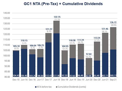 Dividend chart for website.PNG