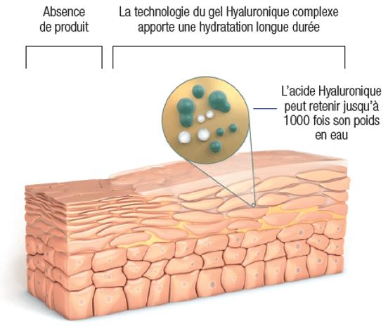 schema-gel-hyaluronique-complexe.png