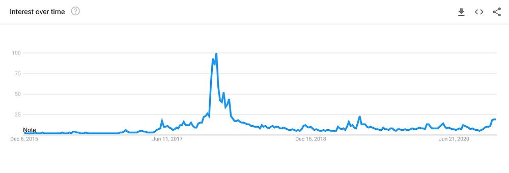 Google leit að orðinu Bitcoin síðustu fimm ár