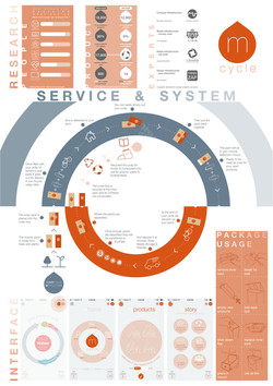 mCycle poster, system, service and research.