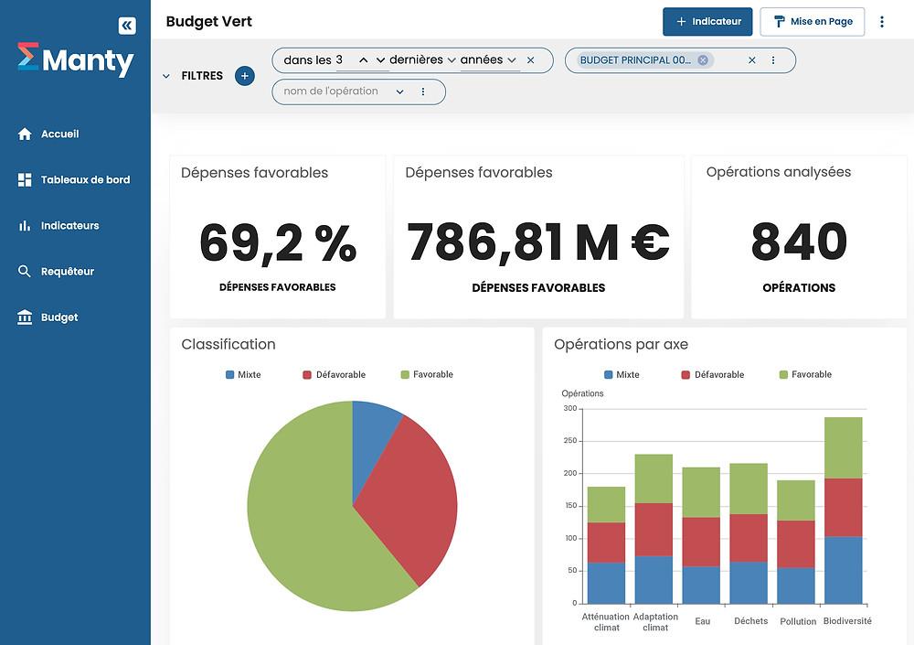 Manty Décision budget vert module tableau de bord favorable défavorable axe