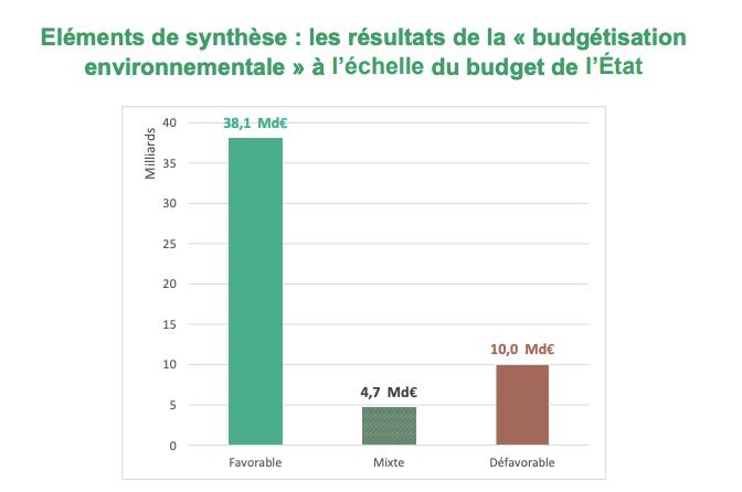 Résultats de la budgétisation environnementale à l'échelle du budget de l'État. Septembre 2021