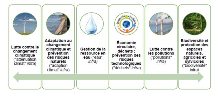 Rapport sur l'impact environnemental du budget de l'Etat; Septembre 2020