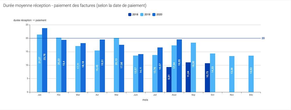 durée moyenne de reception et paiement des factures collectivité territoriale
