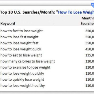 Has Food and Weight Loss Become Your Idol?
