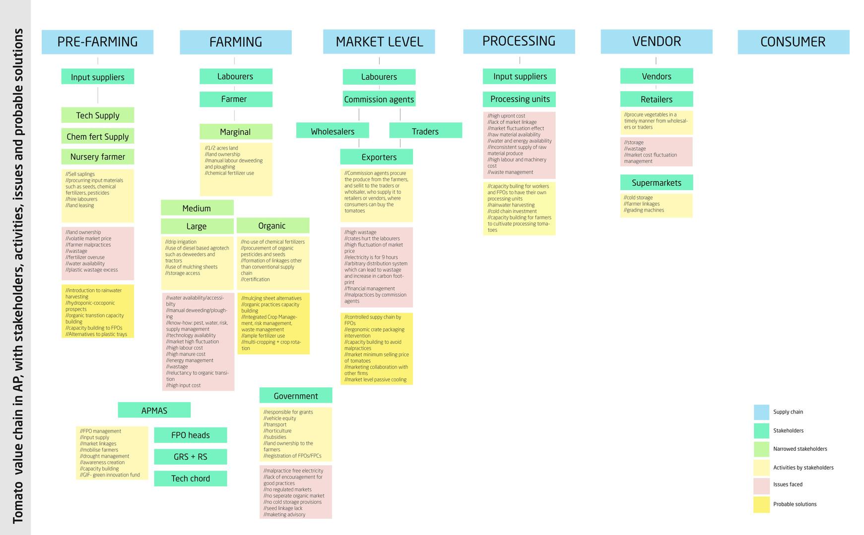 3. Journey Map_SELCO Foundation_APMAS-pa