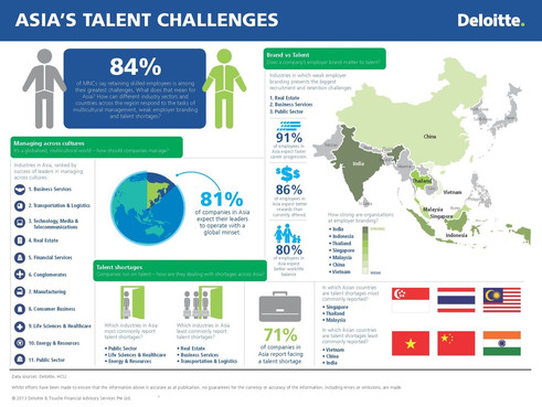 Reimaging Talent Management Systems to Align with Business 4.0