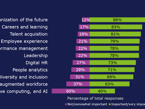 Human Capital Transformation Trend: Rewriting the rules for the digital age