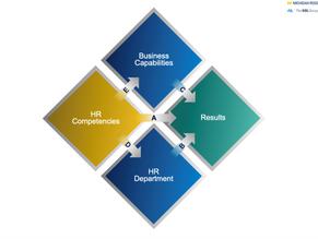 การทบทวน HR Competency ในรอบที่ 8 (บทความบทที่ 1/5)