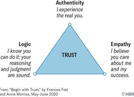 จะเชื่อใจกันได้อย่างไร ถ้าองค์กรไทยๆจะ Hybrid Working
