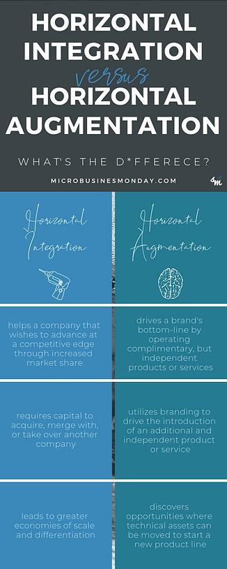 Horizontal Integration vs Horizontal Aug