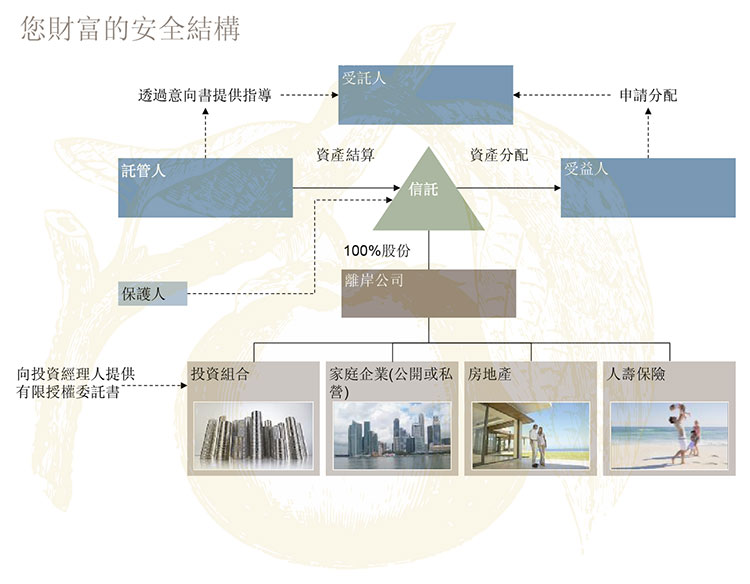 信託結構圖