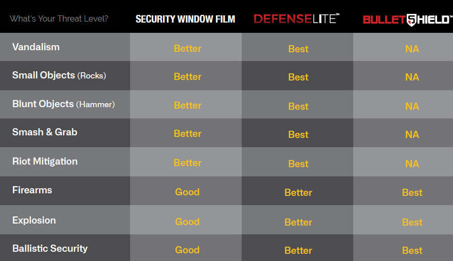 good-better-best-defenselite-bulletshiel