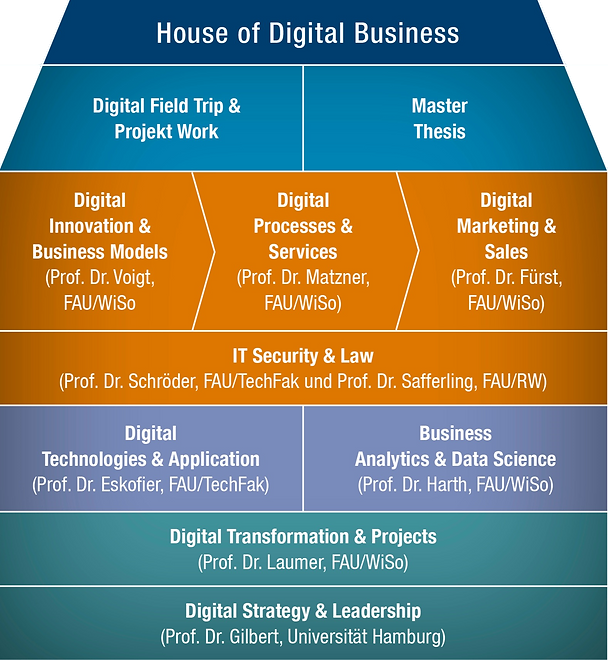 House of Digital Business