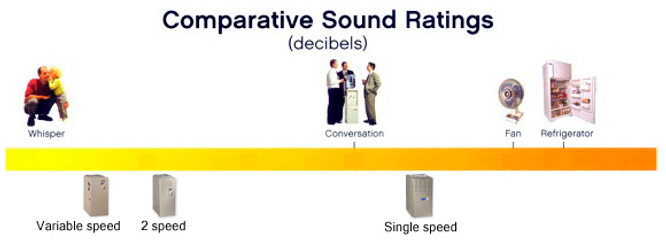 sound ratings