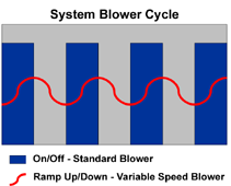 system blower cycle