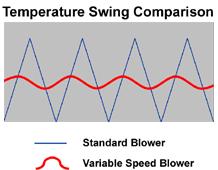 temp swing comparison