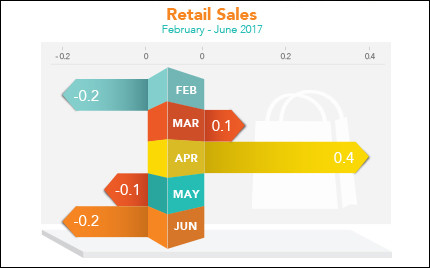 How are Retail Sales?