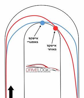 נהיגה ספורטיבית ונהיגת מסלול - אייפקס מאוחר