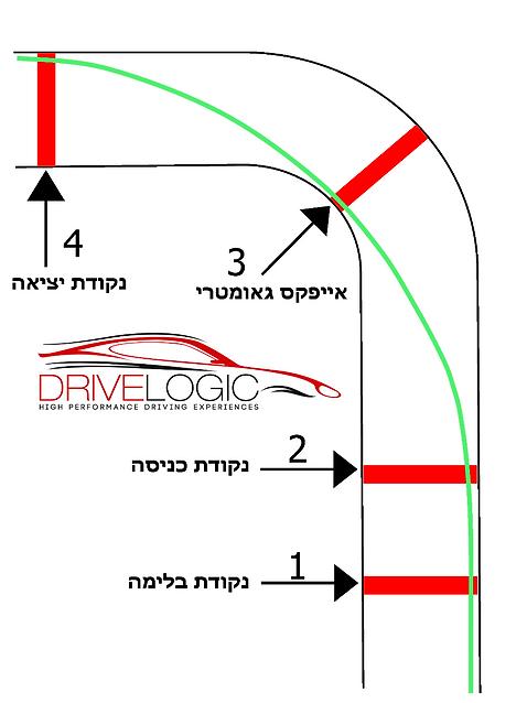 נהיגה ספורטיבית פירוק פנייה לגורמים והקו הנכון