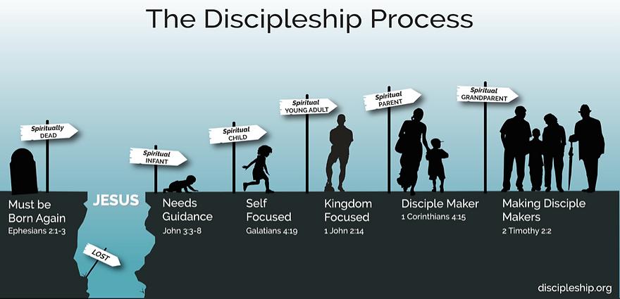 Discipleship-process.png