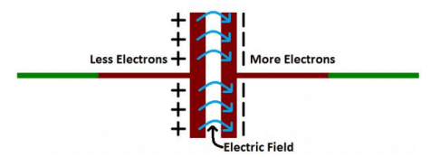 Types of Capacitors and their uses