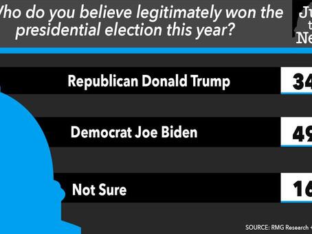 Menos da metade dos americanos acreditam que Biden venceu a eleição.