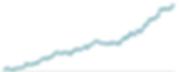 Gráfico ascendente dos melhres Robôs de Investimento do Brasil