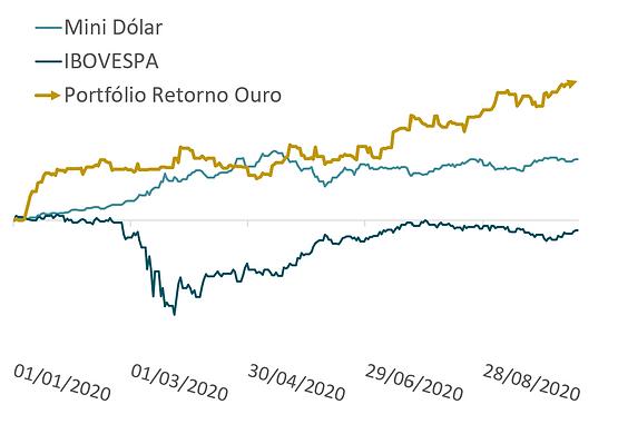 grafico_resultado_do_portifolio_de_robos
