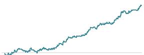 Gráfico com curva ascendente mostrando peformancede robô trader e robô de investimento