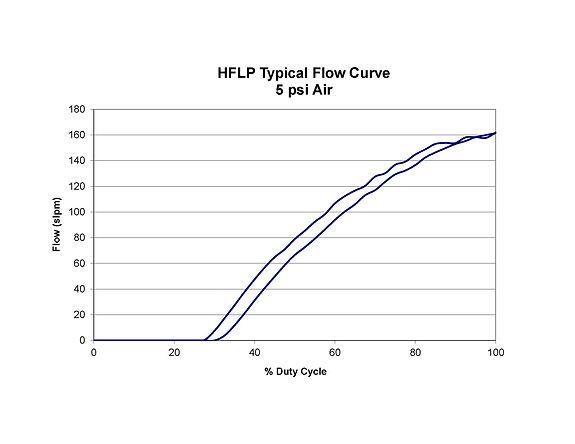 HFLP Flow Curve.jpg
