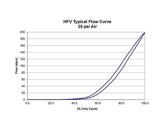 HFV Flow Curve.jpg