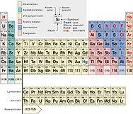 Scheikundige producten - chemische producten