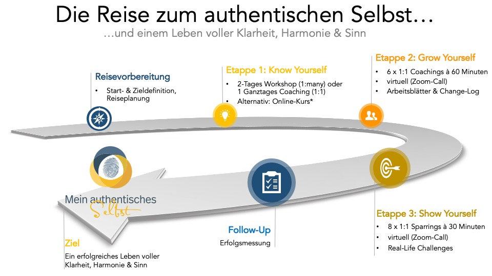 Programm-Die_Reise_zum_authentischen_Sel