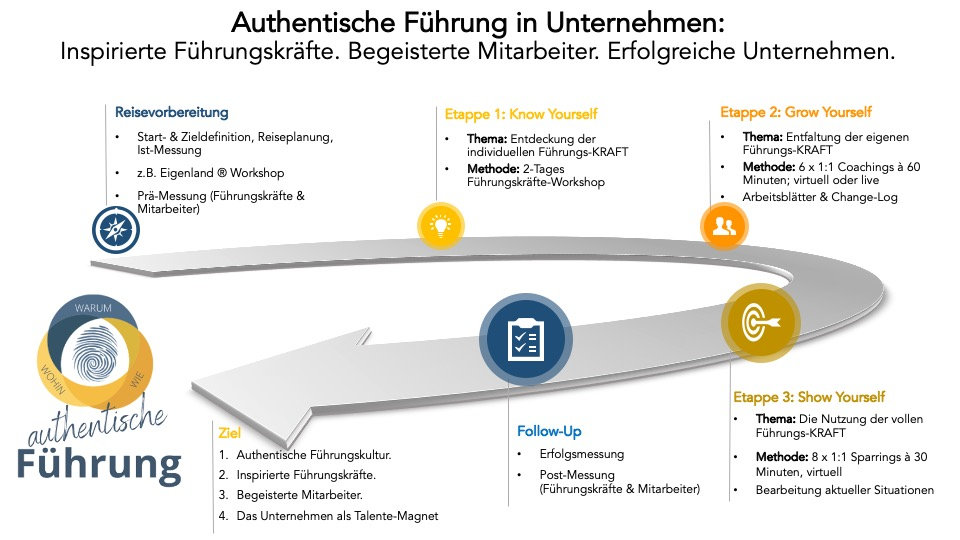 Programm-Übersicht_-_Authentische_Führ