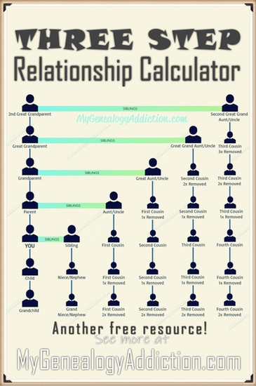 Relationship Calculator Chart & Online C